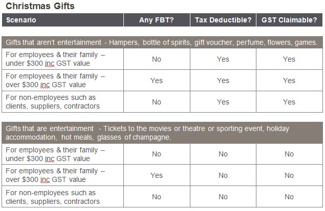 FBT GST Income Tax consequences for Christmas Gifts