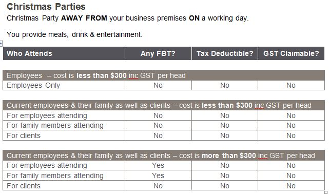 FBT GST Income Tax consequences for off premises christmas parties