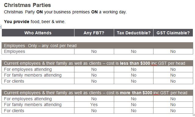 FBT GST Income Tax consequences for on premises christmas parties